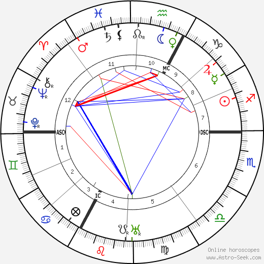 Georges Blanchard birth chart, Georges Blanchard astro natal horoscope, astrology