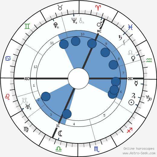 Henri Paucot wikipedia, horoscope, astrology, instagram