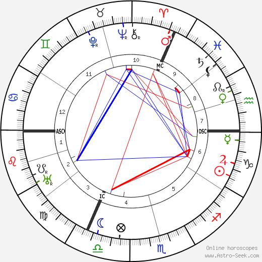Henri Paucot astro natal birth chart, Henri Paucot horoscope, astrology