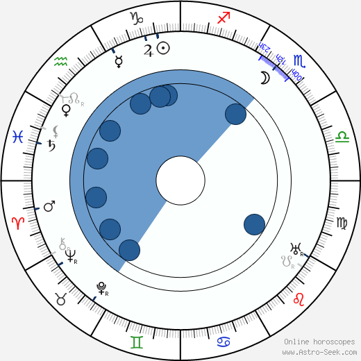 Jaroslav Hurt wikipedia, horoscope, astrology, instagram