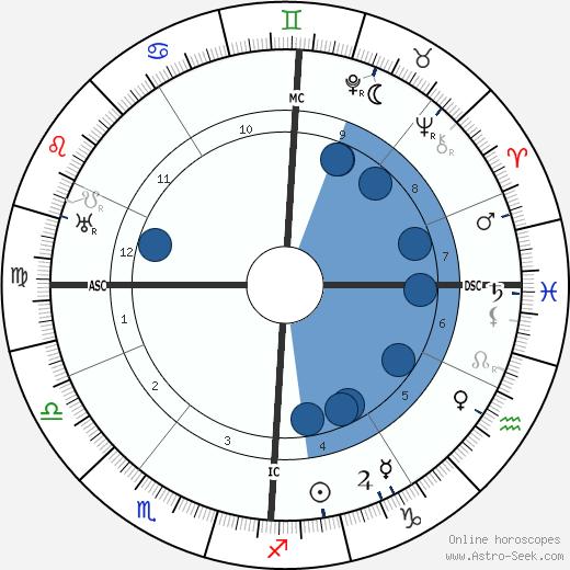 Jules-Henri Desfourneaux wikipedia, horoscope, astrology, instagram