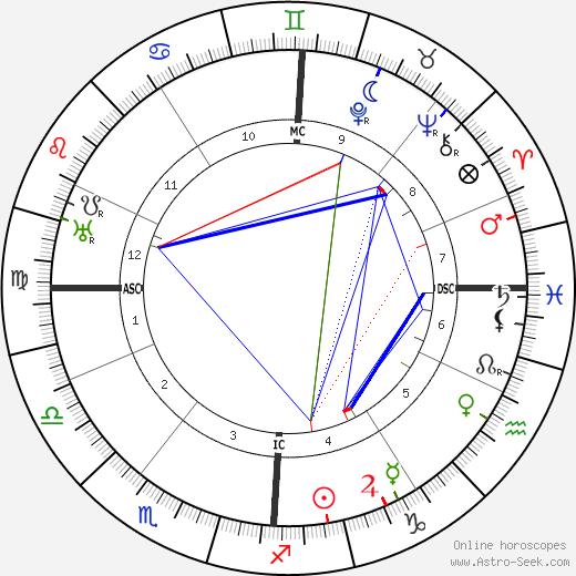 Jules-Henri Desfourneaux tema natale, oroscopo, Jules-Henri Desfourneaux oroscopi gratuiti, astrologia