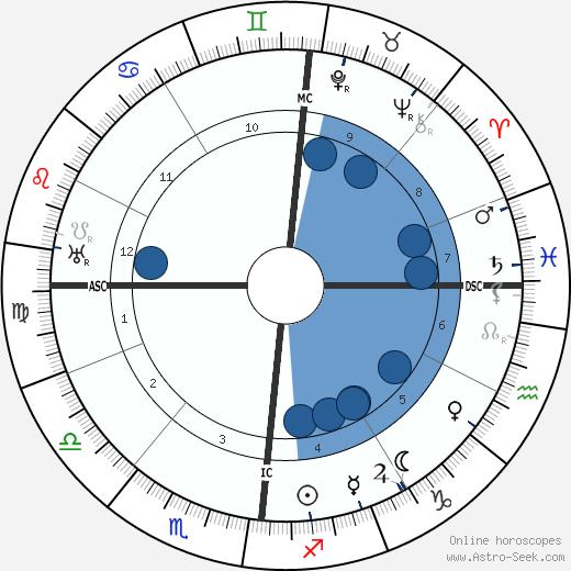 Marcel Lévesque wikipedia, horoscope, astrology, instagram
