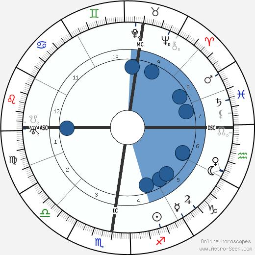Paul Emile Ladmirault wikipedia, horoscope, astrology, instagram