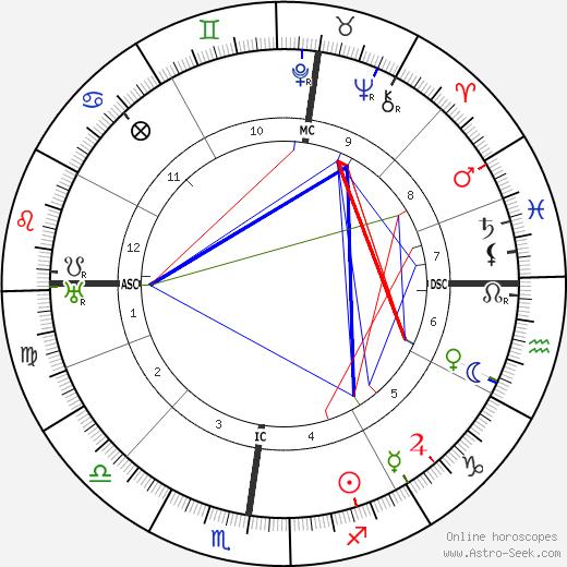 Paul Emile Ladmirault tema natale, oroscopo, Paul Emile Ladmirault oroscopi gratuiti, astrologia
