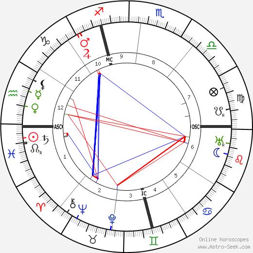 Celestina Boninsegna день рождения гороскоп, Celestina Boninsegna Натальная карта онлайн