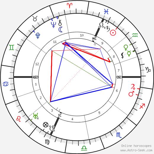 Domenico Giuliotti tema natale, oroscopo, Domenico Giuliotti oroscopi gratuiti, astrologia