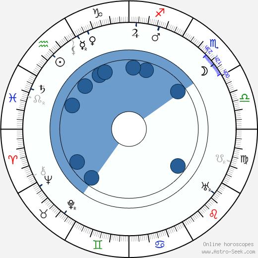 François Lallement wikipedia, horoscope, astrology, instagram