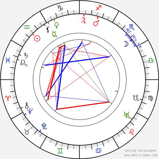 François Lallement tema natale, oroscopo, François Lallement oroscopi gratuiti, astrologia