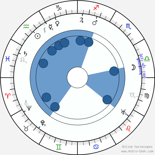 František Krampera wikipedia, horoscope, astrology, instagram