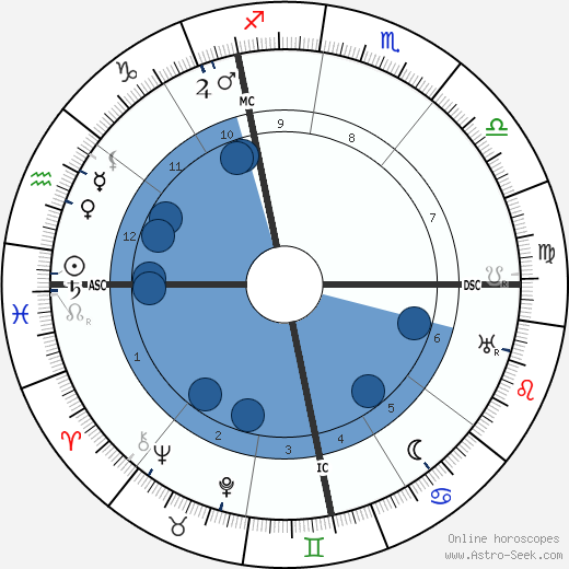 Gabriel Nigond wikipedia, horoscope, astrology, instagram