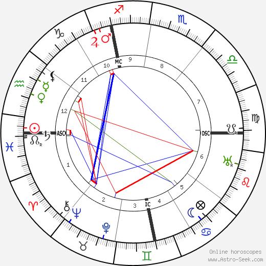 Gabriel Nigond tema natale, oroscopo, Gabriel Nigond oroscopi gratuiti, astrologia
