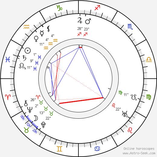 George Melford birth chart, biography, wikipedia 2019, 2020