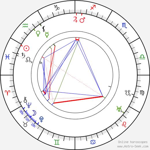 George Melford astro natal birth chart, George Melford horoscope, astrology