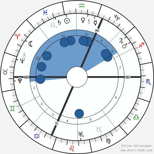 Isabelle Eberhardt wikipedia, horoscope, astrology, instagram