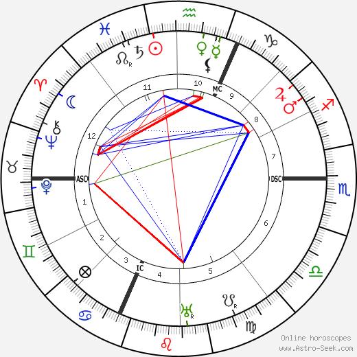 Isabelle Eberhardt birth chart, Isabelle Eberhardt astro natal horoscope, astrology