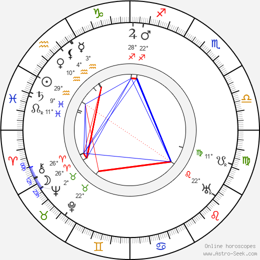 Josef Kubík birth chart, biography, wikipedia 2018, 2019