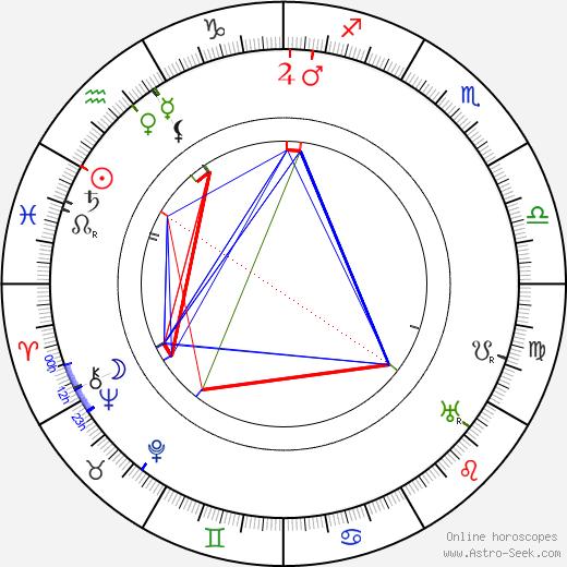 Josef Kubík astro natal birth chart, Josef Kubík horoscope, astrology
