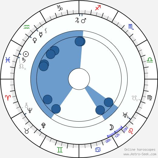 Karel Toman wikipedia, horoscope, astrology, instagram