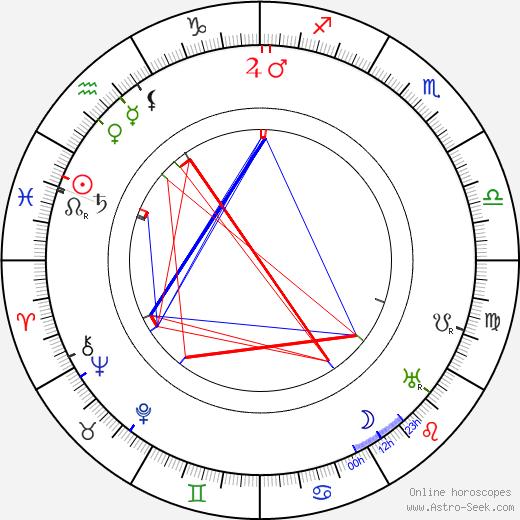 Karel Toman astro natal birth chart, Karel Toman horoscope, astrology