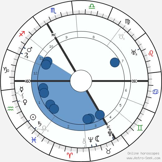 Louis F. Aubert wikipedia, horoscope, astrology, instagram