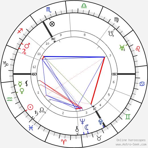 Louis F. Aubert tema natale, oroscopo, Louis F. Aubert oroscopi gratuiti, astrologia