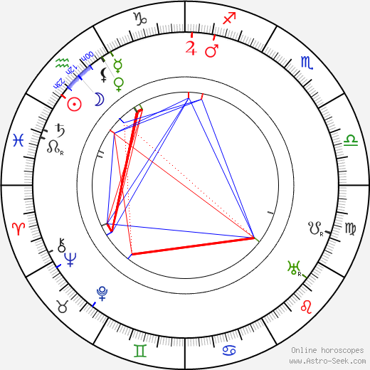 Louis Renault astro natal birth chart, Louis Renault horoscope, astrology