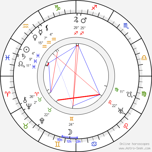Maurice Costello birth chart, biography, wikipedia 2019, 2020