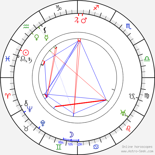 Maurice Costello birth chart, Maurice Costello astro natal horoscope, astrology