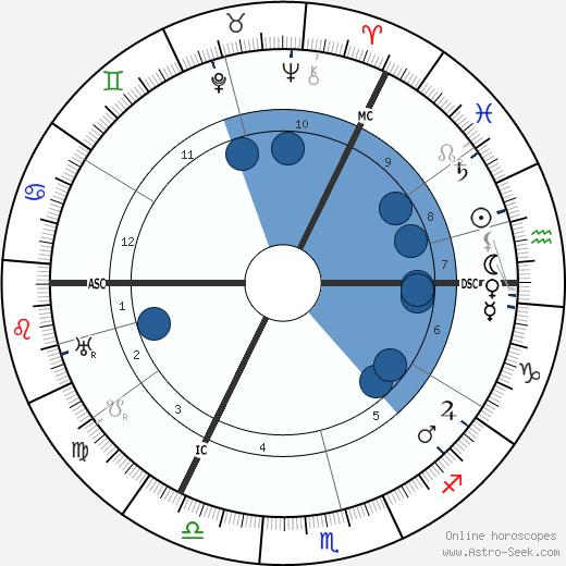 Moses Annenberg wikipedia, horoscope, astrology, instagram