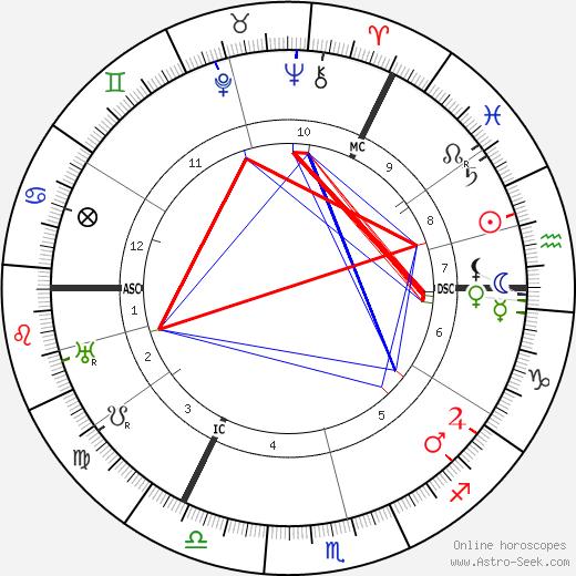 Moses Annenberg день рождения гороскоп, Moses Annenberg Натальная карта онлайн