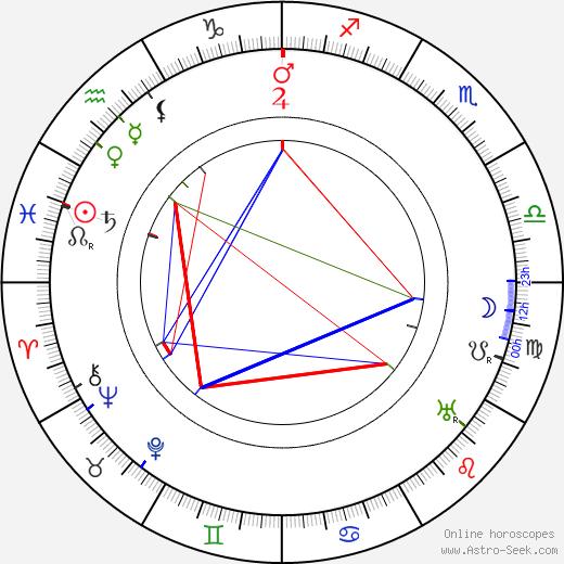 Olga Roderick tema natale, oroscopo, Olga Roderick oroscopi gratuiti, astrologia