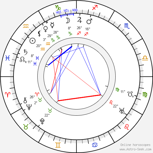 Svend Gade birth chart, biography, wikipedia 2018, 2019