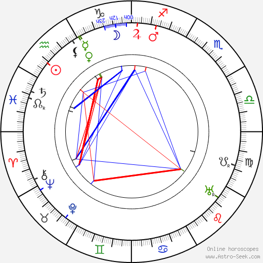 Svend Gade astro natal birth chart, Svend Gade horoscope, astrology