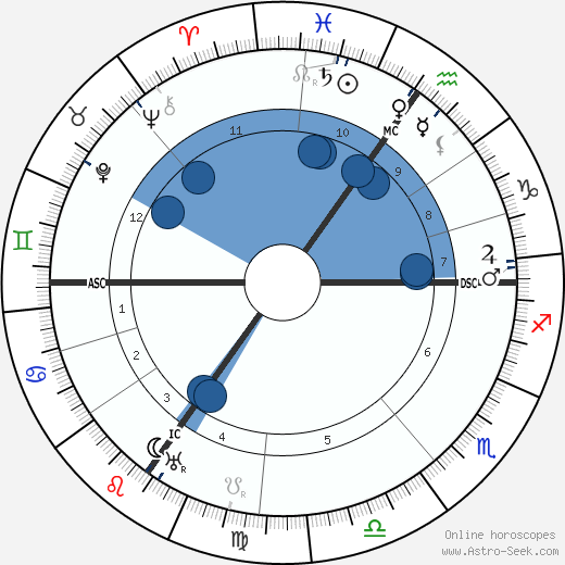 Willy Hellpach wikipedia, horoscope, astrology, instagram