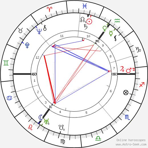 Willy Hellpach tema natale, oroscopo, Willy Hellpach oroscopi gratuiti, astrologia