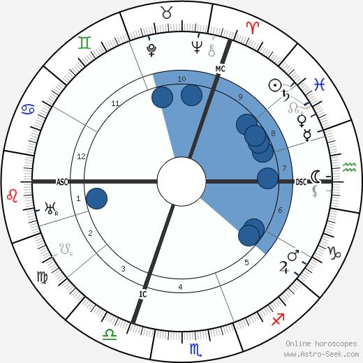 Alfred Lowenstein wikipedia, horoscope, astrology, instagram