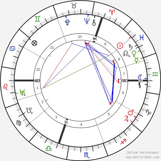 Alfred Lowenstein tema natale, oroscopo, Alfred Lowenstein oroscopi gratuiti, astrologia