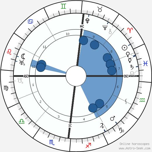 Alphonse de Châteaubriant wikipedia, horoscope, astrology, instagram