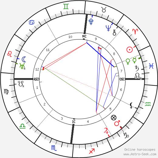 Alphonse de Châteaubriant tema natale, oroscopo, Alphonse de Châteaubriant oroscopi gratuiti, astrologia