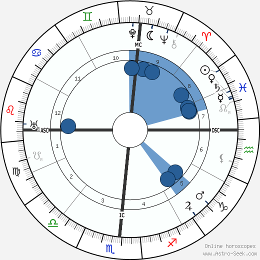 Edgar Cayce horoscope, astrology, sign, zodiac, date of birth, instagram