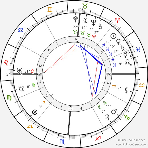Edgar Cayce birth chart, biography, wikipedia 2018, 2019
