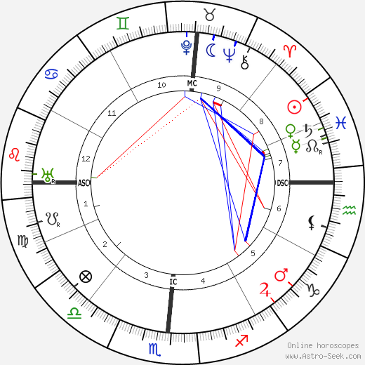 Edgar Cayce astro natal birth chart, Edgar Cayce horoscope, astrology