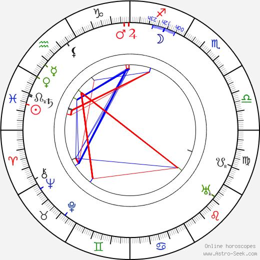 Karl Platen день рождения гороскоп, Karl Platen Натальная карта онлайн