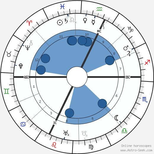 Maurice Magre wikipedia, horoscope, astrology, instagram