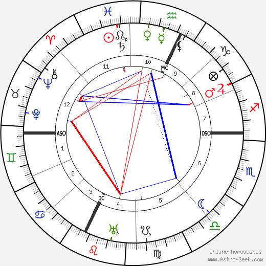 Maurice Magre tema natale, oroscopo, Maurice Magre oroscopi gratuiti, astrologia