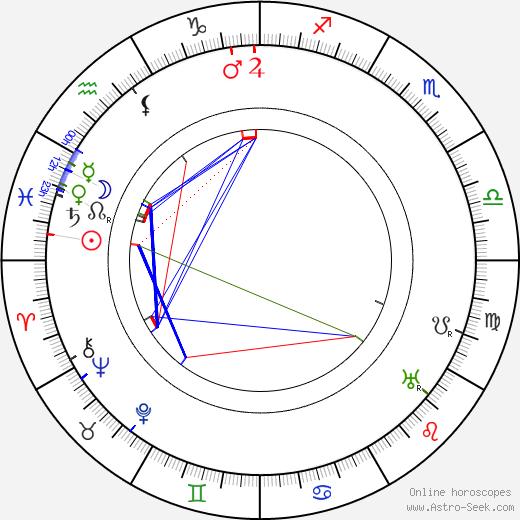 Myra Keaton astro natal birth chart, Myra Keaton horoscope, astrology