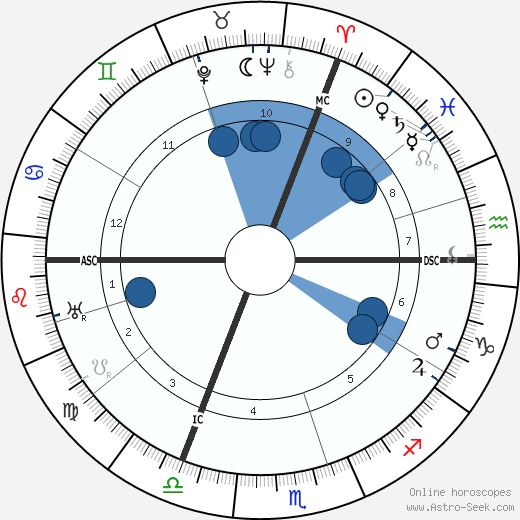 O. F. Landtsheer wikipedia, horoscope, astrology, instagram