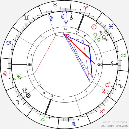 O. F. Landtsheer tema natale, oroscopo, O. F. Landtsheer oroscopi gratuiti, astrologia