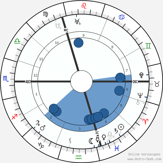 Wilhelm Frick wikipedia, horoscope, astrology, instagram